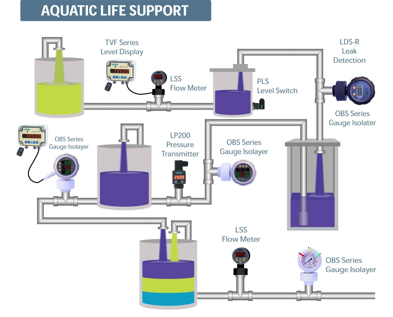 Aquatic-Life-Support