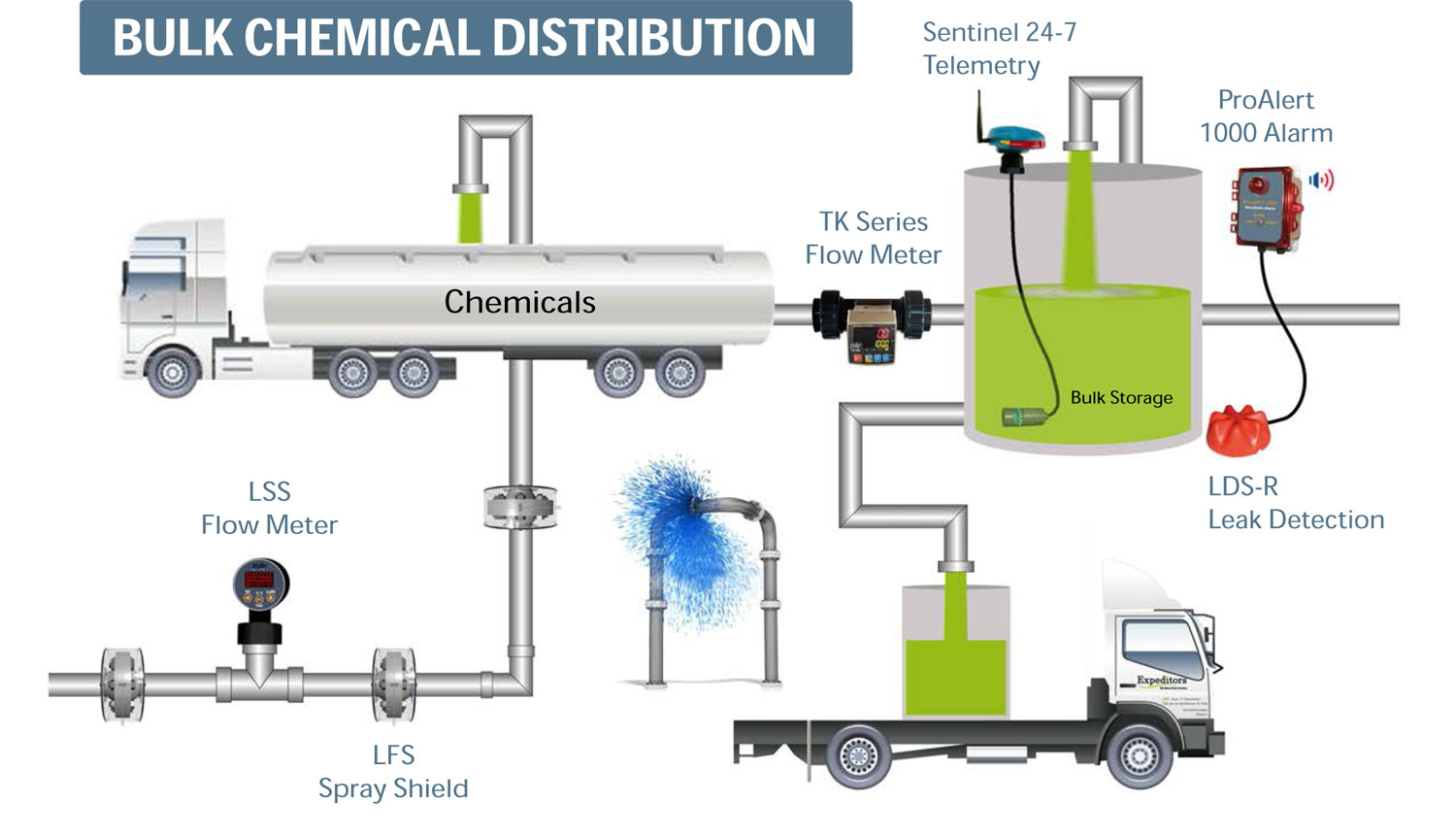 Bulk-Chemical-Distribution