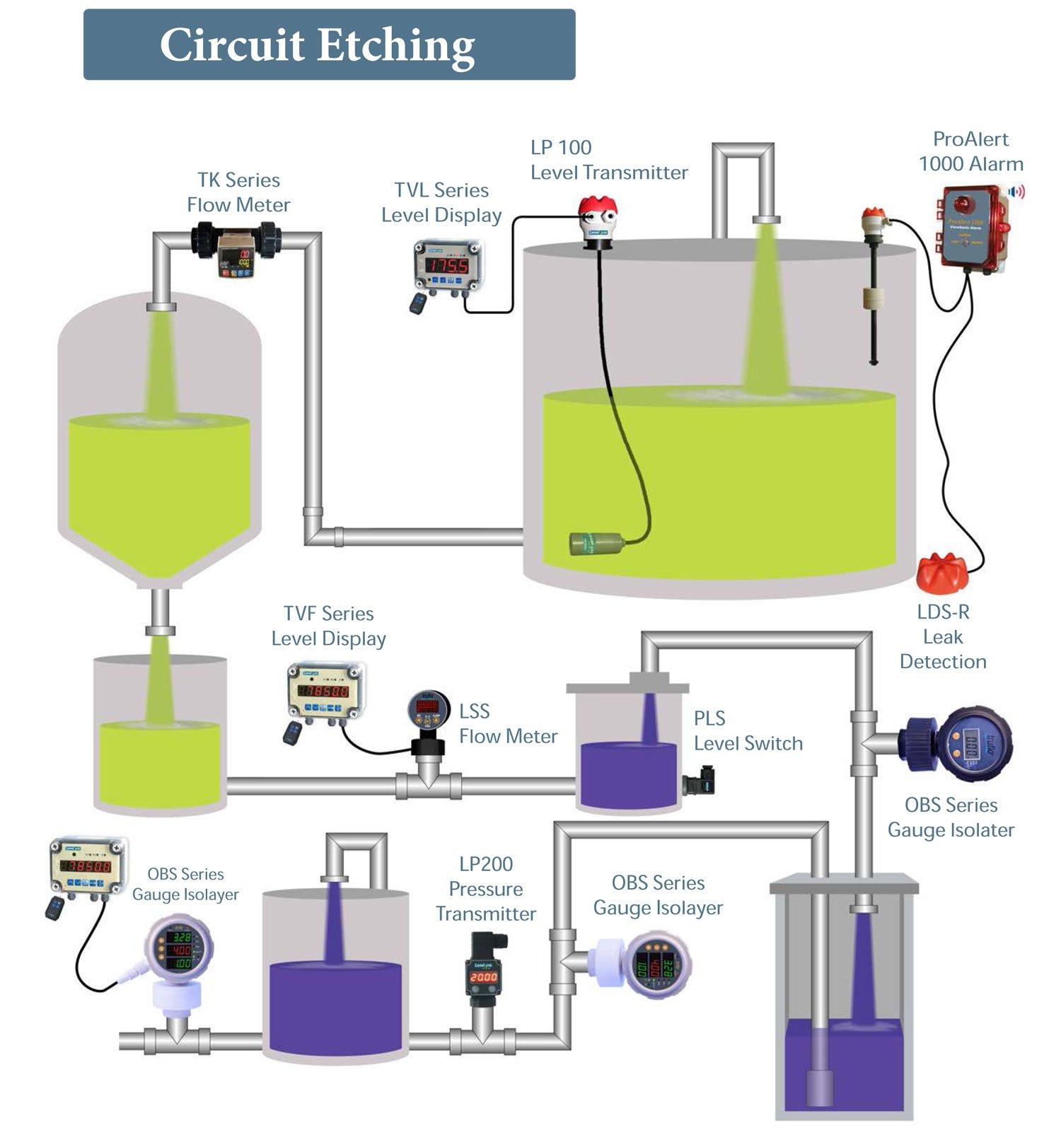 Circuit-etching