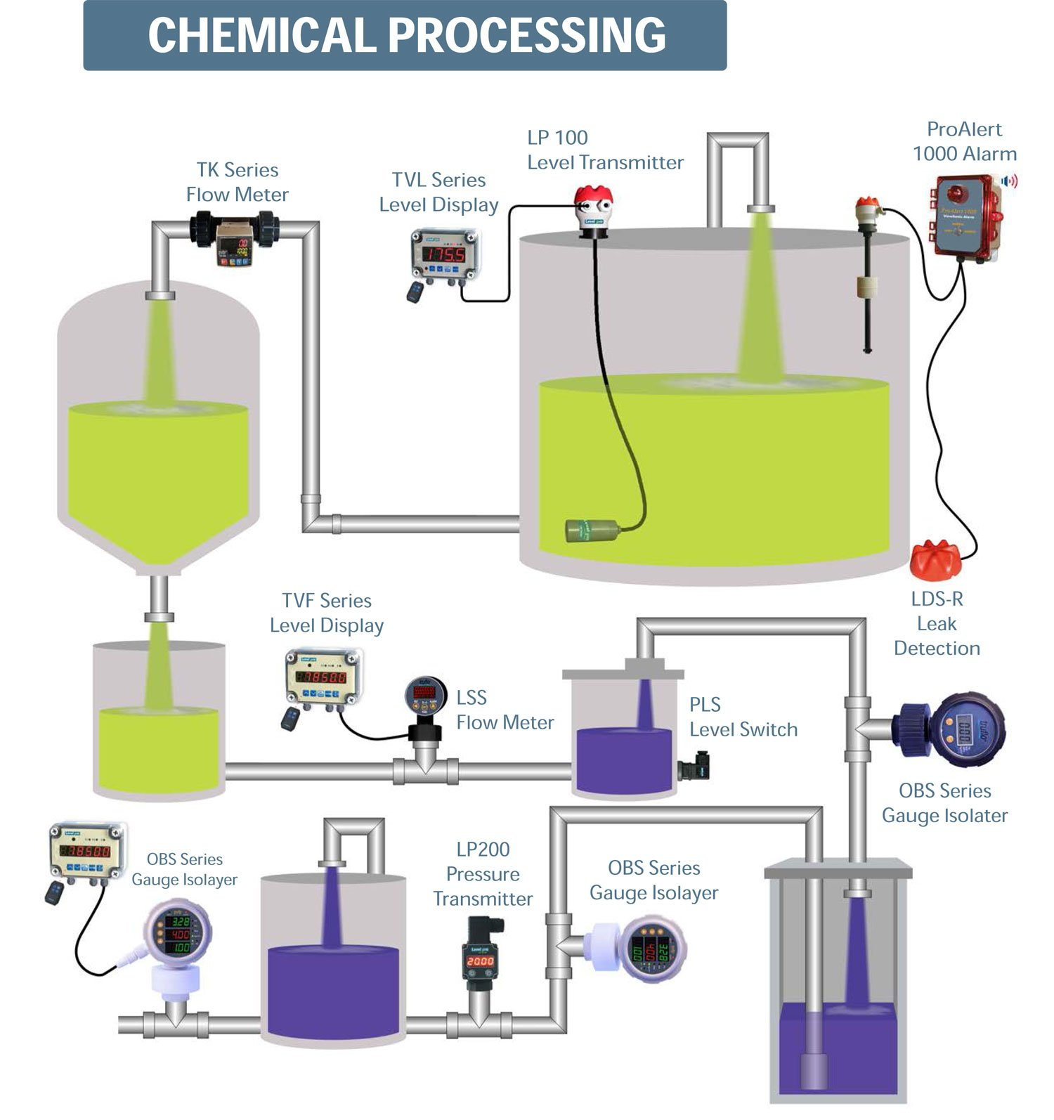 chemical-Processing
