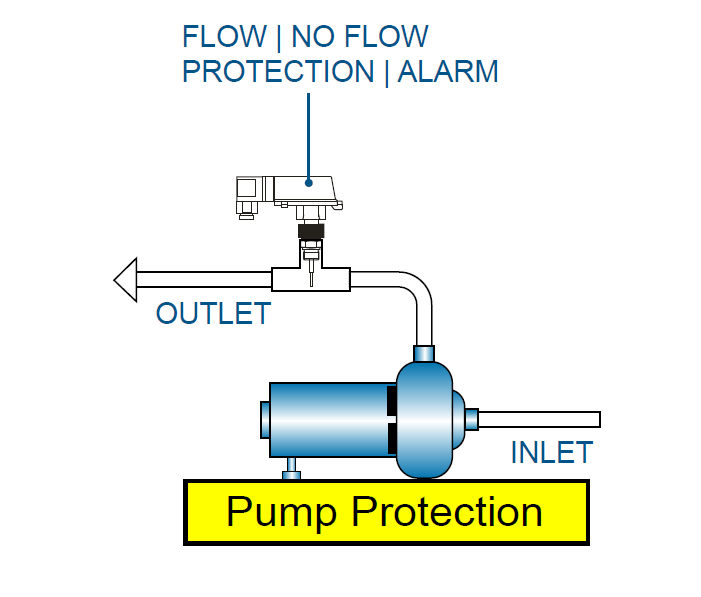 flow switches series